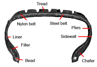 Tyres - Rodan Engineering
